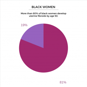 More than 80% of black women develop uterine fibroids by age 50.